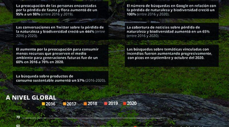 La preocupación ciudadana por la crisis ambiental aumentó casi 700% entre 2016 y 2020